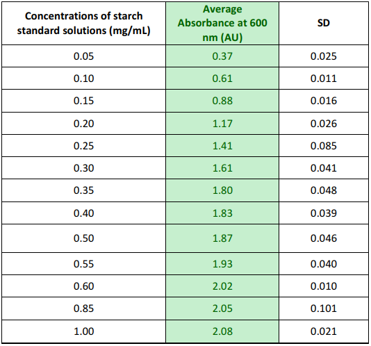 Absorbance values of prepared starch standard solutions.