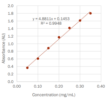 Standard curve for starch solution