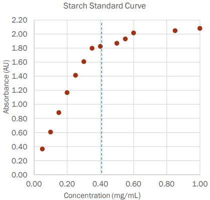 Starch Standard Curve
